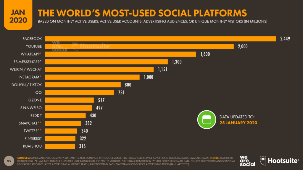 Waarom social media voor bedrijven