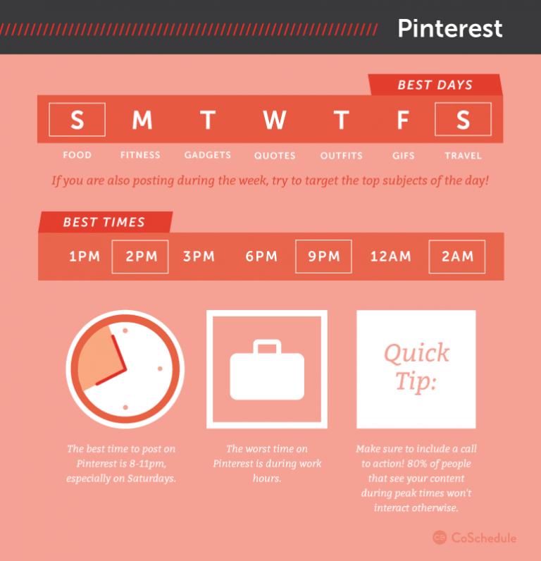 Beste tijd Pinterest