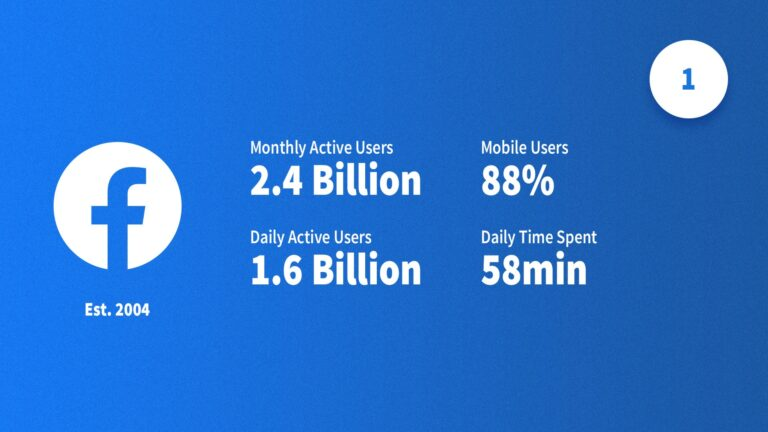 social media statistieken Facebook