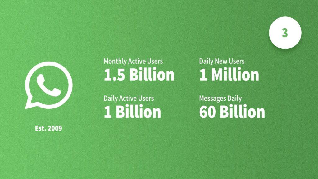 social media statistieken WhatsApp