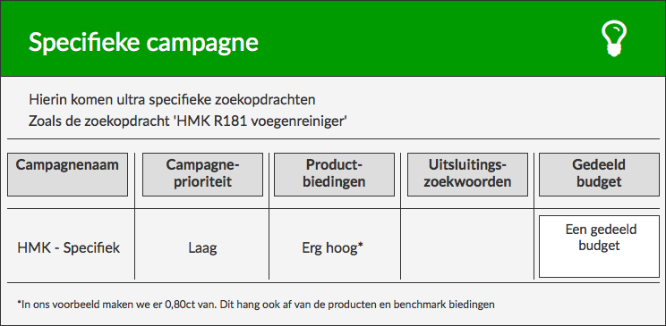 Specifieke campagne