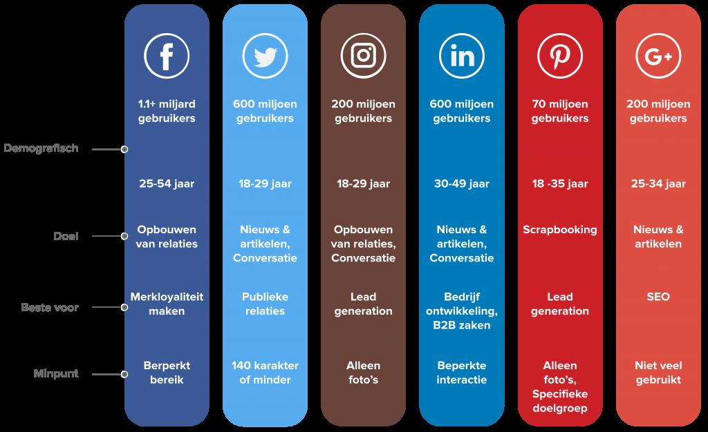 Waarom social media