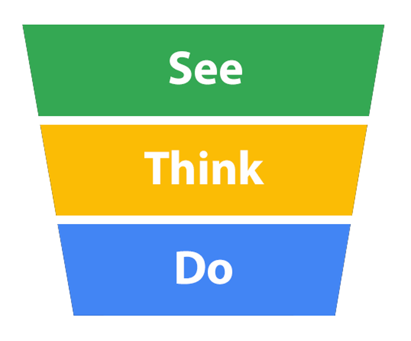 See Think Do