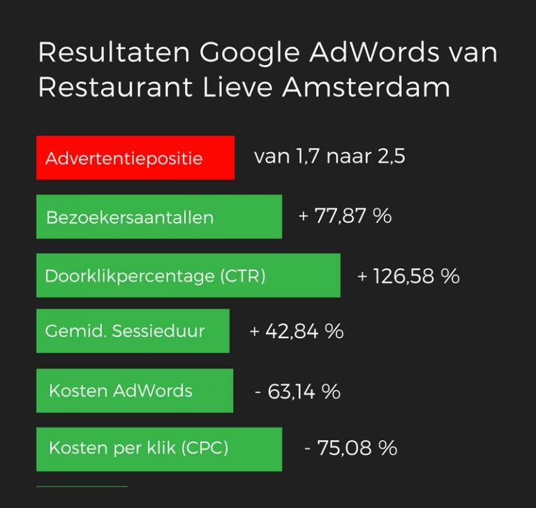AdWords resultaten Lieve Amsterdam