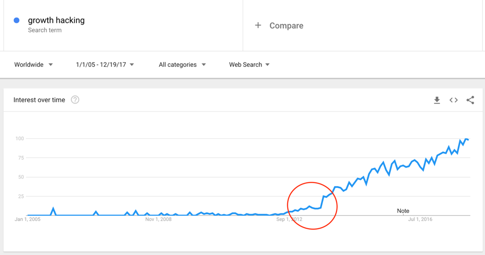 Wat is Growth Hacking