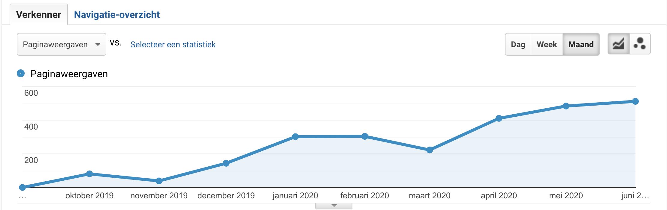 kieszon linkbuilding focus landingspagina's samengevoegd in een grafiek op Google analytics