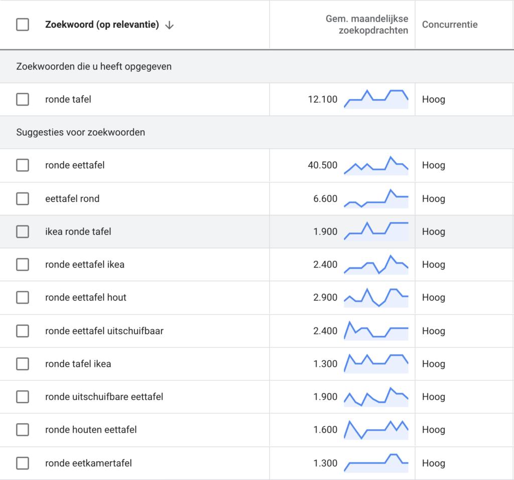 Zoekwoordplan in Google Ads met zoekwoord suggesties