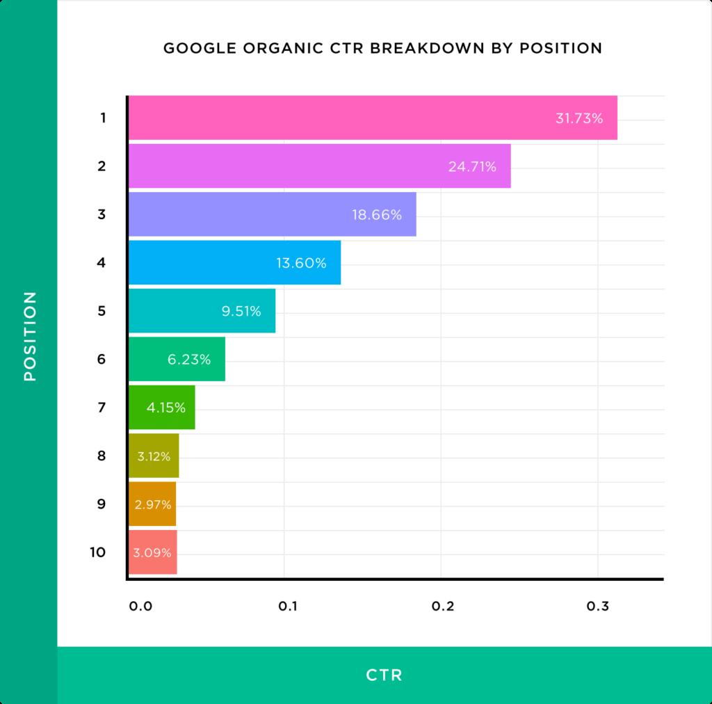 Organische CTR op google per positie