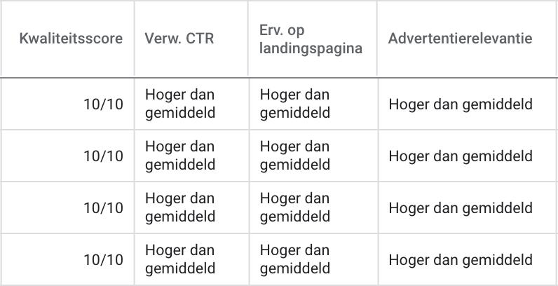 Voorbeeld kwaliteitsscores in Google Ads