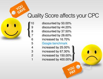 Kwaliteitsscore vs werkelijke cpc prijs